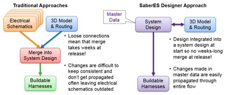 SABER-ESD-CORRECT-BY-DESIGN