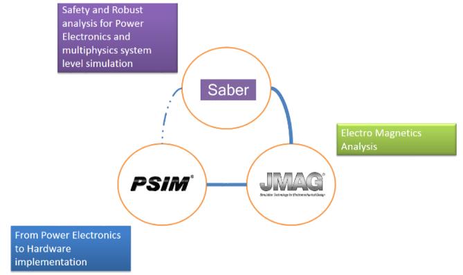 SABER-PSIM-JMAG--