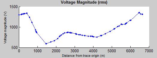 voltage magnitude