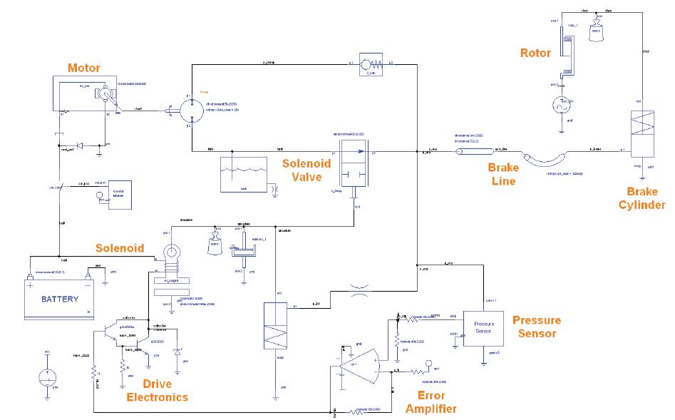 Multiphysic System Level Analysis